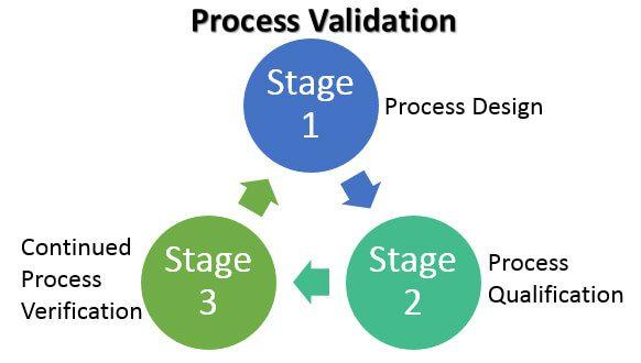 Process Verification Vs Validation Cycle