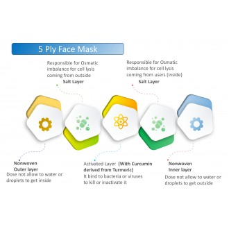 BioTrap Respirator 5 Layer Face Mask